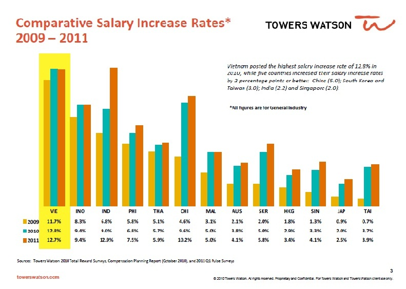 word salary increase